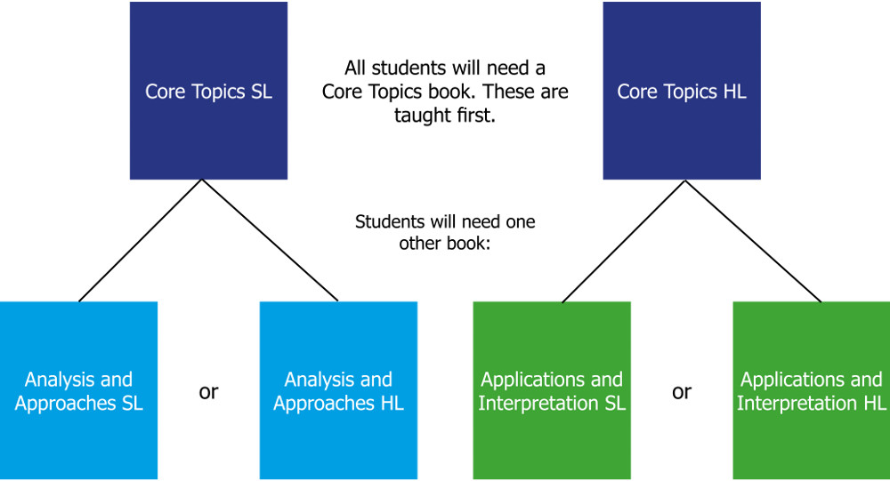 IB Maths Core Topic Options in 2019 Curriculum